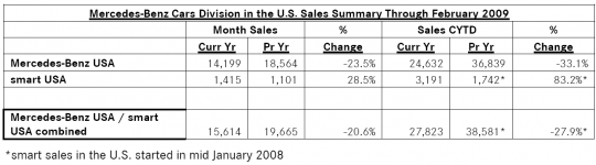 feb2009 mercedes benz sales 540x150 Mercedes Benz Cars reports 20.6% decline in February sales