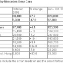 sales numbers 125x125 Mercedes Benz Boosts Sales by 7% in October