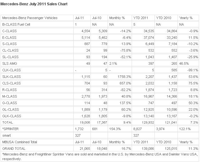 MBUSA Sales figure Mercedes Benz July Figure Increased to 16.7%