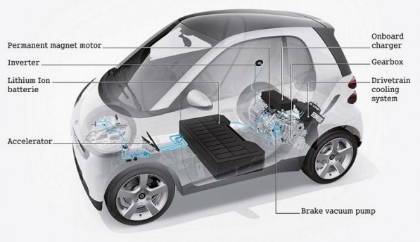 Smart Fortwo ED Engine 597x344 3rd Gen smart EV Will Electrify In 2012