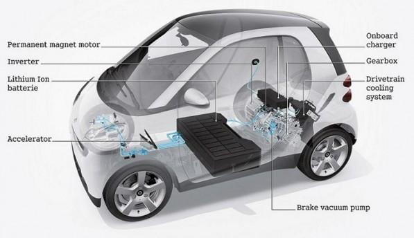 Smart Fortwo ED Engine 597x344 3rd Gen smart EV Will Electrify In 2012