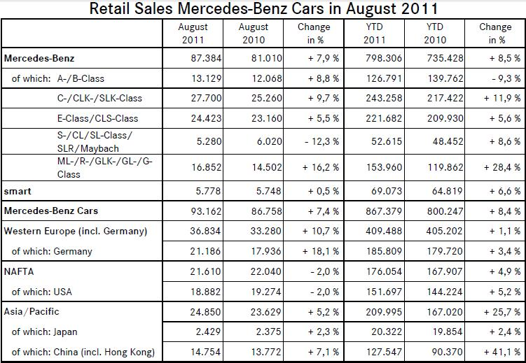 Mercedes Benz Worldwide Sales in August 2011 August 2011 Mercedes Worldwide Sales