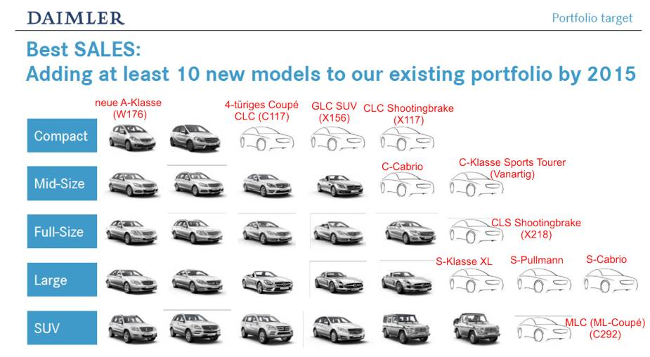 Ten New Models to be Released by 2015 Ten New Models to be Released by 2015