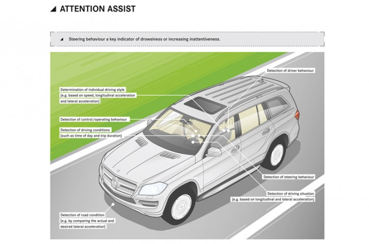 Mercedes Benz Attention Assist 724x479 Mercedes Benz Wins Patent Suit Challenging Attention Assist Feature