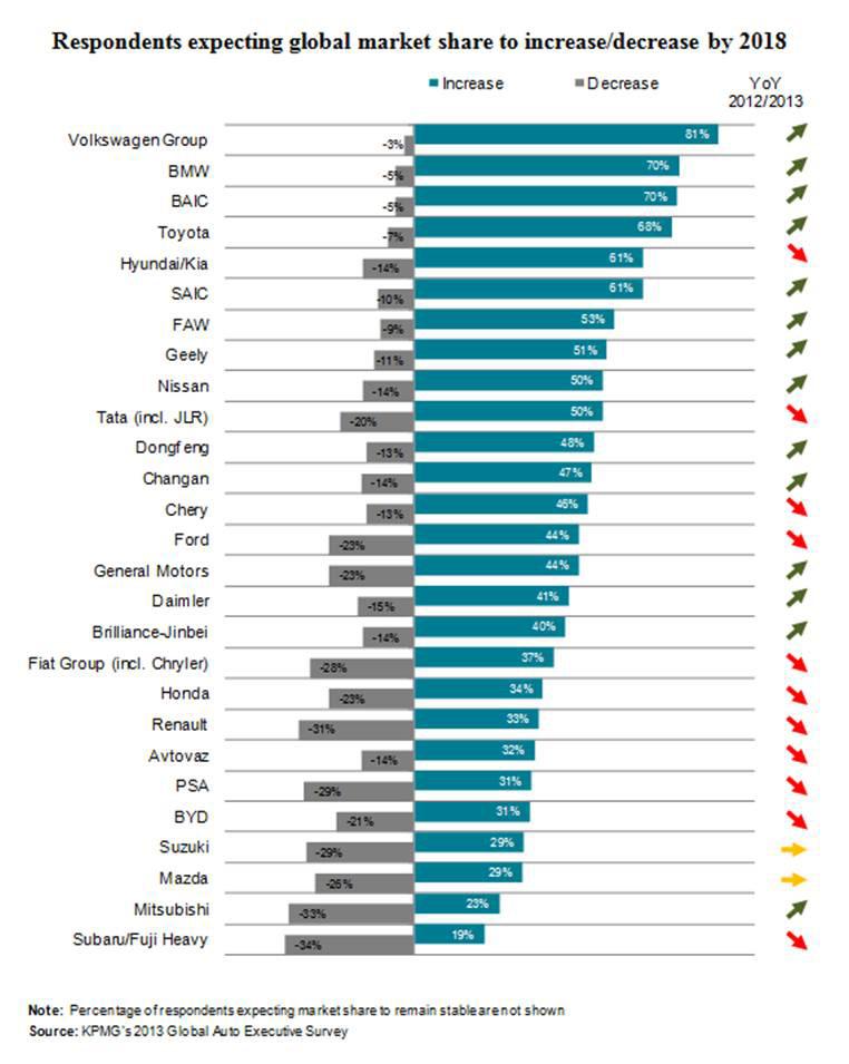Kpmg Survey 2013 Benzinsider Com A Mercedes Benz Fan Blog