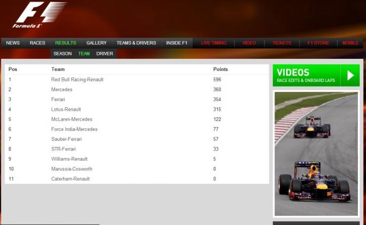 2013 F1 Season Standings