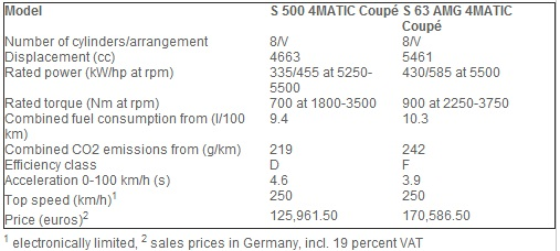 Pricing of Mercedes S500 and S63 AMG 4MATIC Coupes