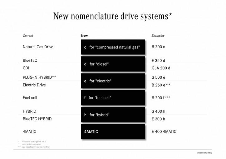 mercedes model names 1