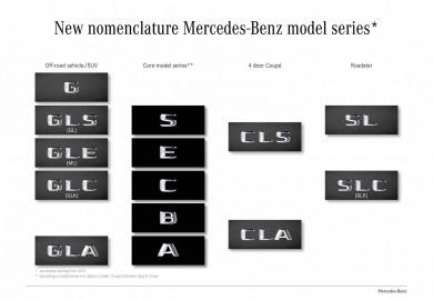mercedes model names