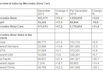 overview of mercedes-benz sales